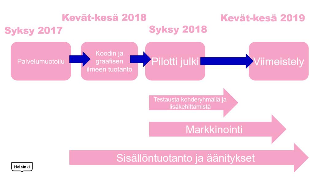 tuotantoprosessi pinkki
